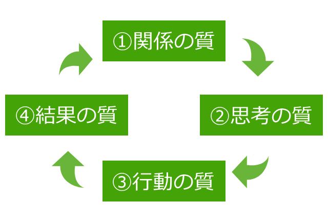 組織の成功循環「グッドサイクル」を目指して
